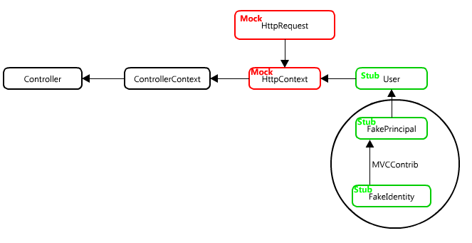 Faking Controller User Identity with Rhino Mocks and MvcContrib